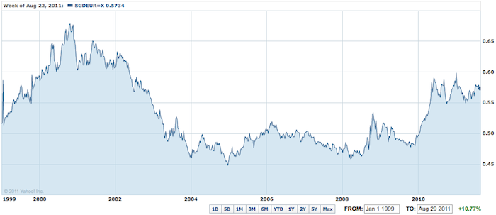chart of SGD v Euro from 1999 to 2011