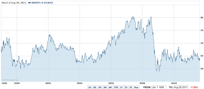 chart of SGD v Japanese Yen from 1999 tio 2011